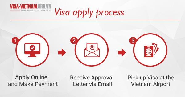 Làm thế nào để đăng ký Visa Việt Nam cho Bỉ Citizens?