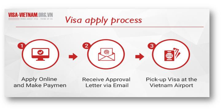 Hồ sơ Vietnam Visa từ Cục Nhập cư Việt Nam cho người nước ngoài